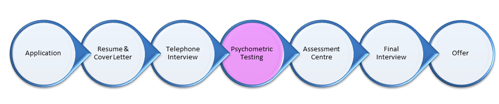 Application Process - Psychometric Testing